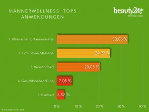 beauty24 chart männerwellness 2014 - 2.jpg.001